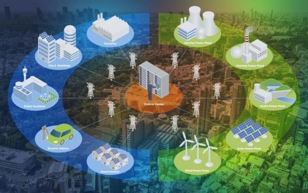 Smart Grid. Czym jest Smart Grid? Rozwój Smart Grid w Polsce